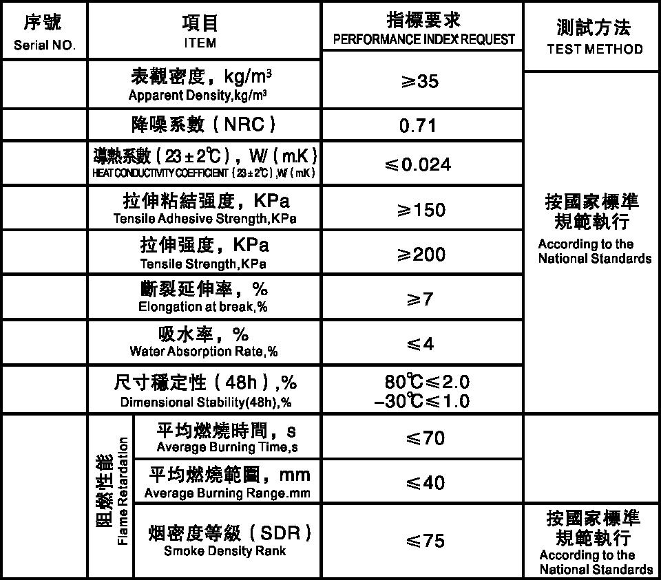 隔声填充剂英文表格