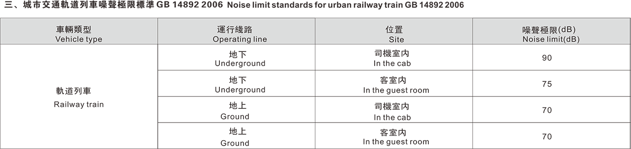 Modern life environmental noise control requirements3